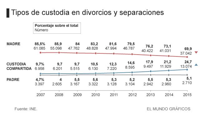 Custodia en divorcios y separaciones